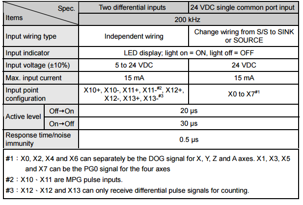 DVP-PM Input specification