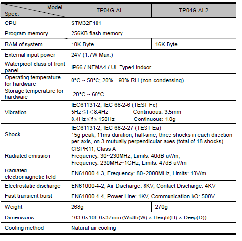TP04G-AL2 specification